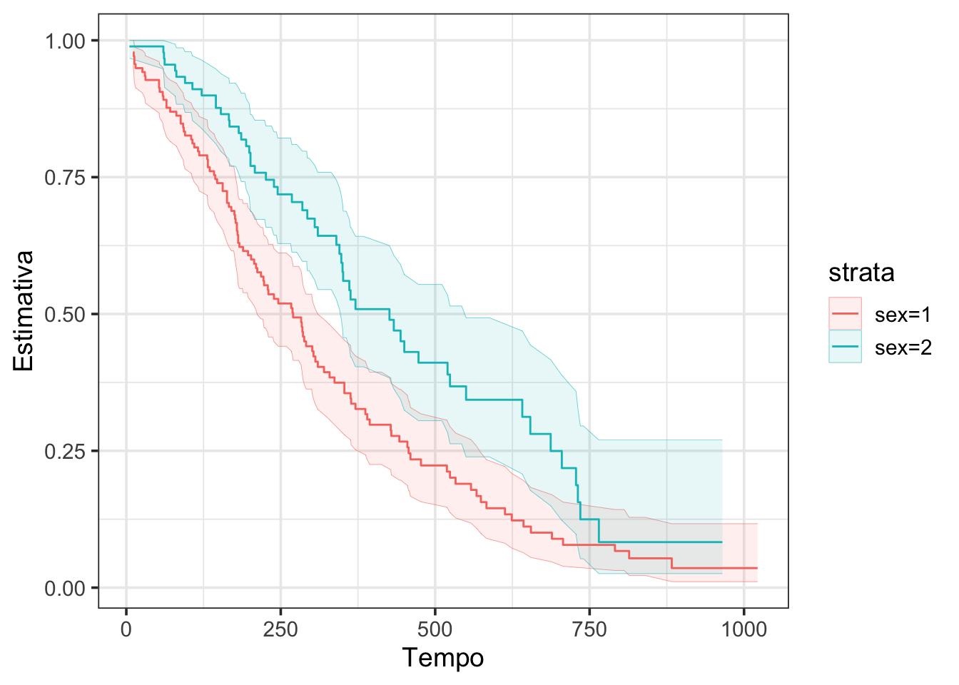 Intervalos de confiança usando apenas `ggplot2` e `geom_ribbon()`.